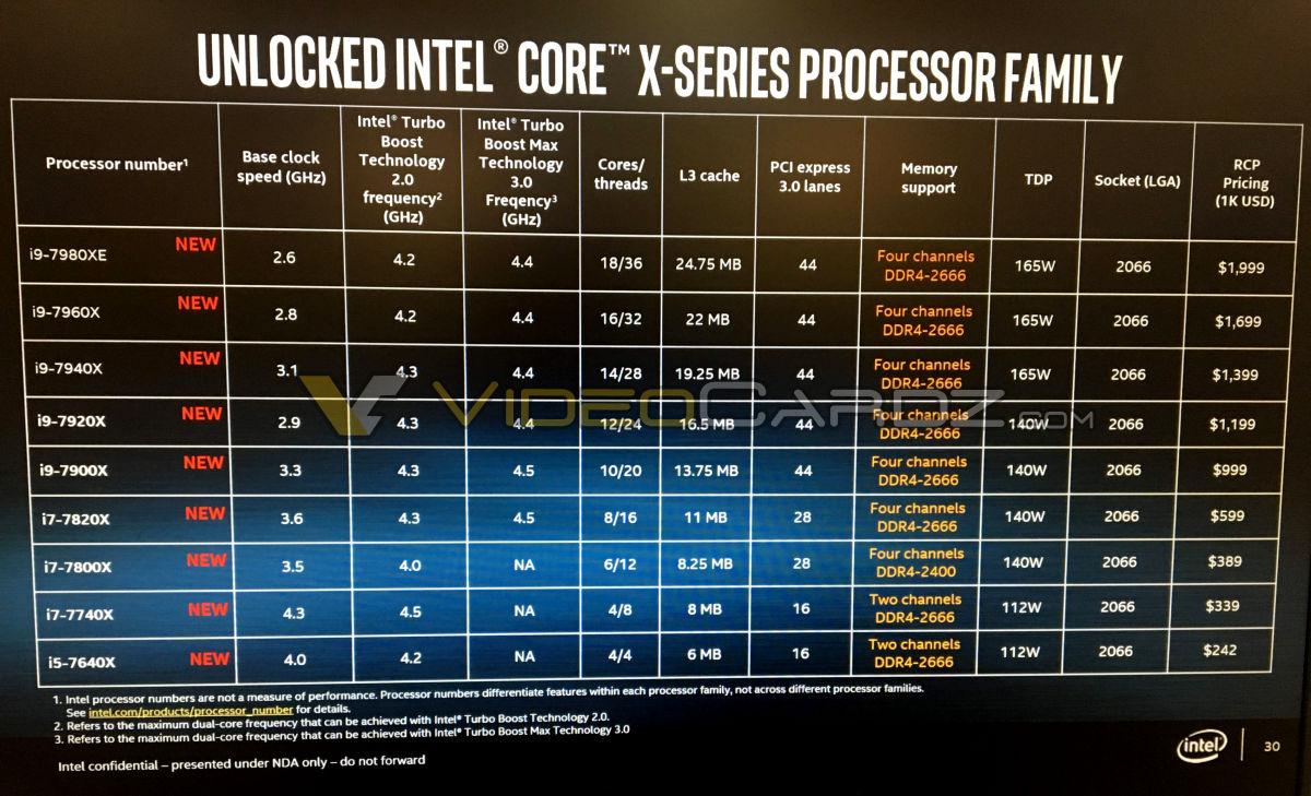 Intel Core X 'Skylake-X' Full Specifications, Clock Speeds ...