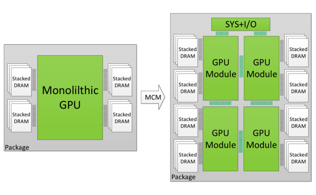 NVIDIA MCM GPU Illustration