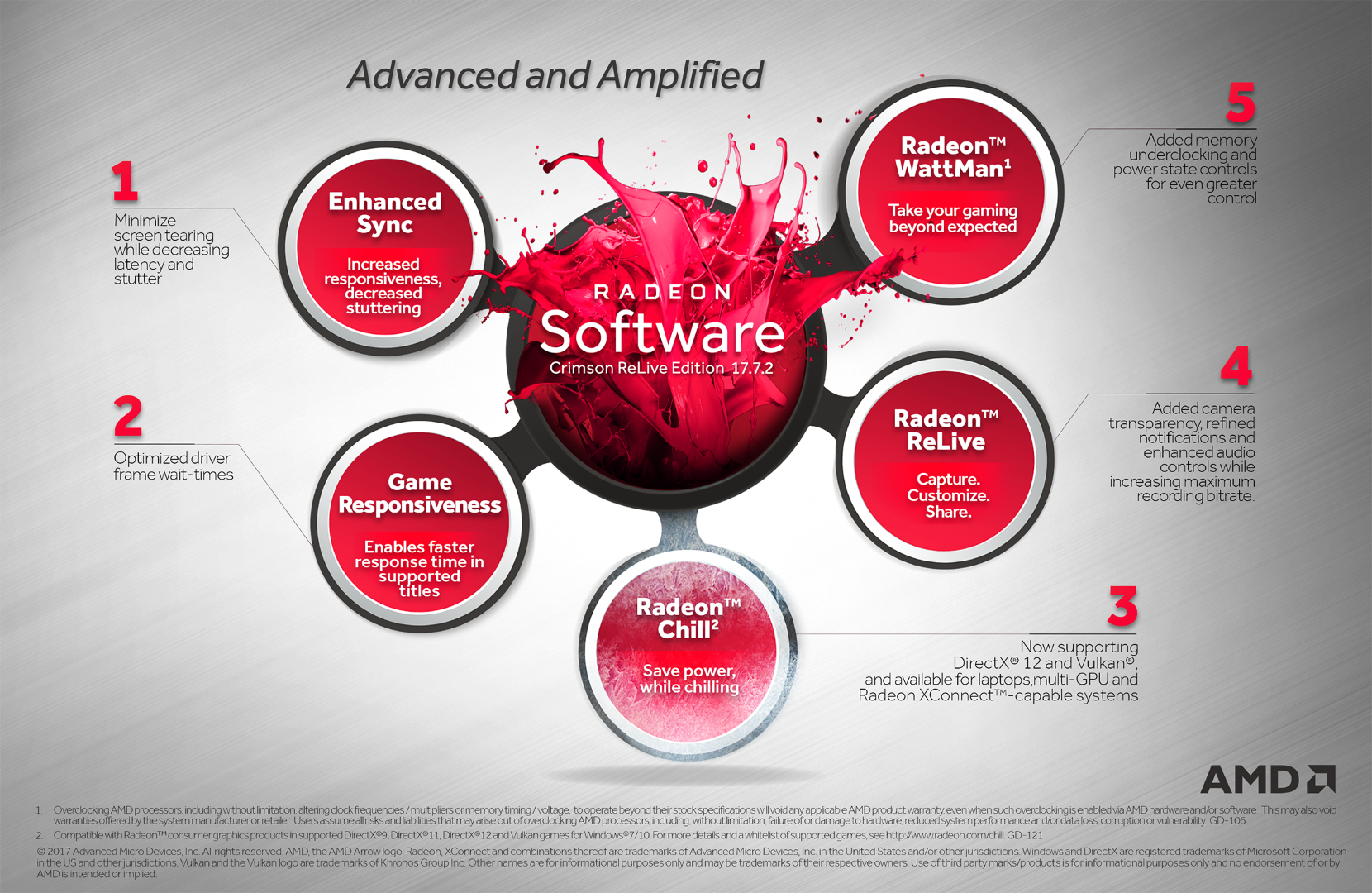AMD Launches ReLive Edition 17 7 2, The Biggest Software
