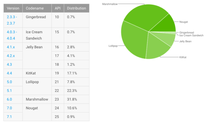 Android Distribution July Nougat