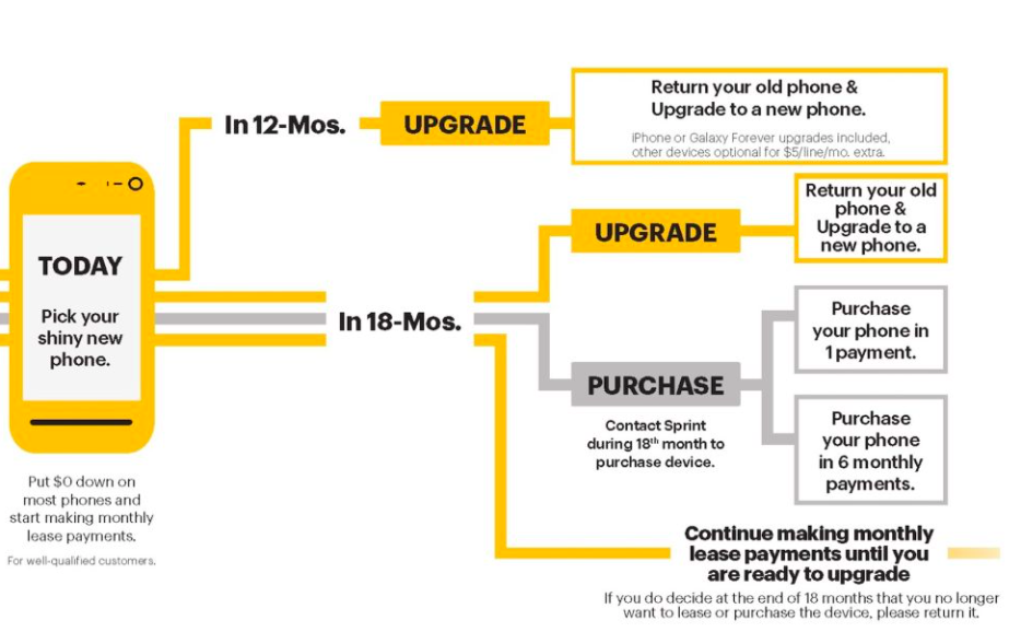 Sprint unlimited plans: Explained