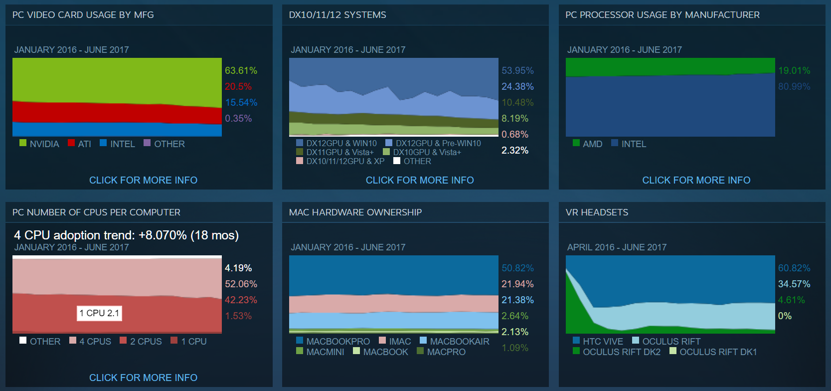 Steam has published their latest hardware and software survey for the month of june a home to over 125 million active accounts steam is by far the largest