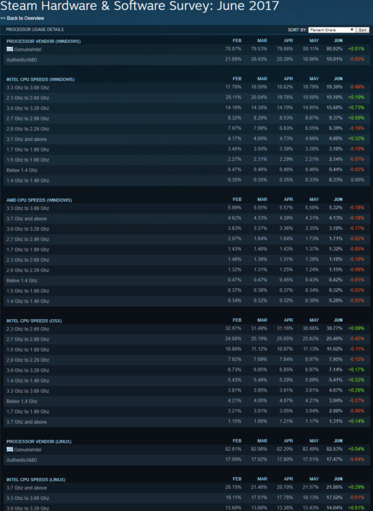 steam-hardware-survey_cpu-share