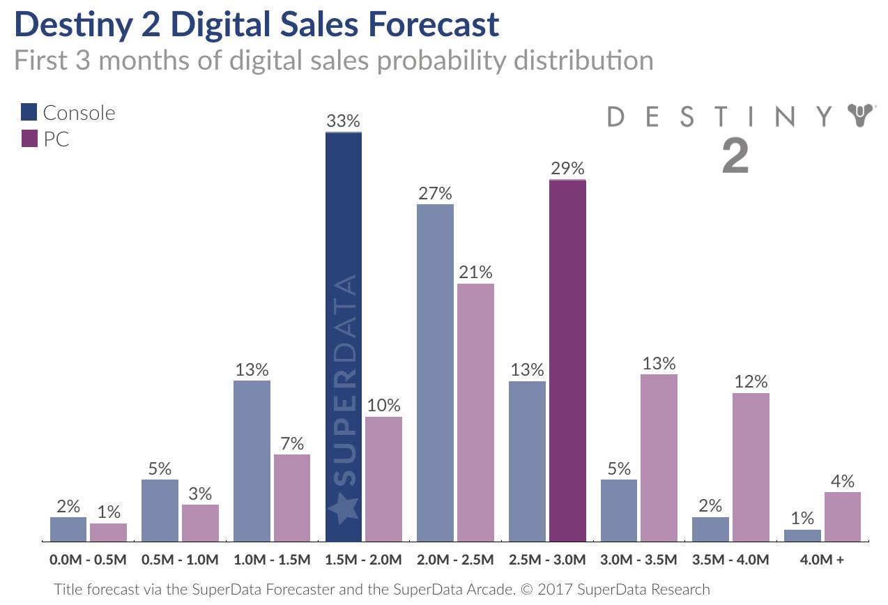 superdata  destiny 2 will sell 3 million digital copies in