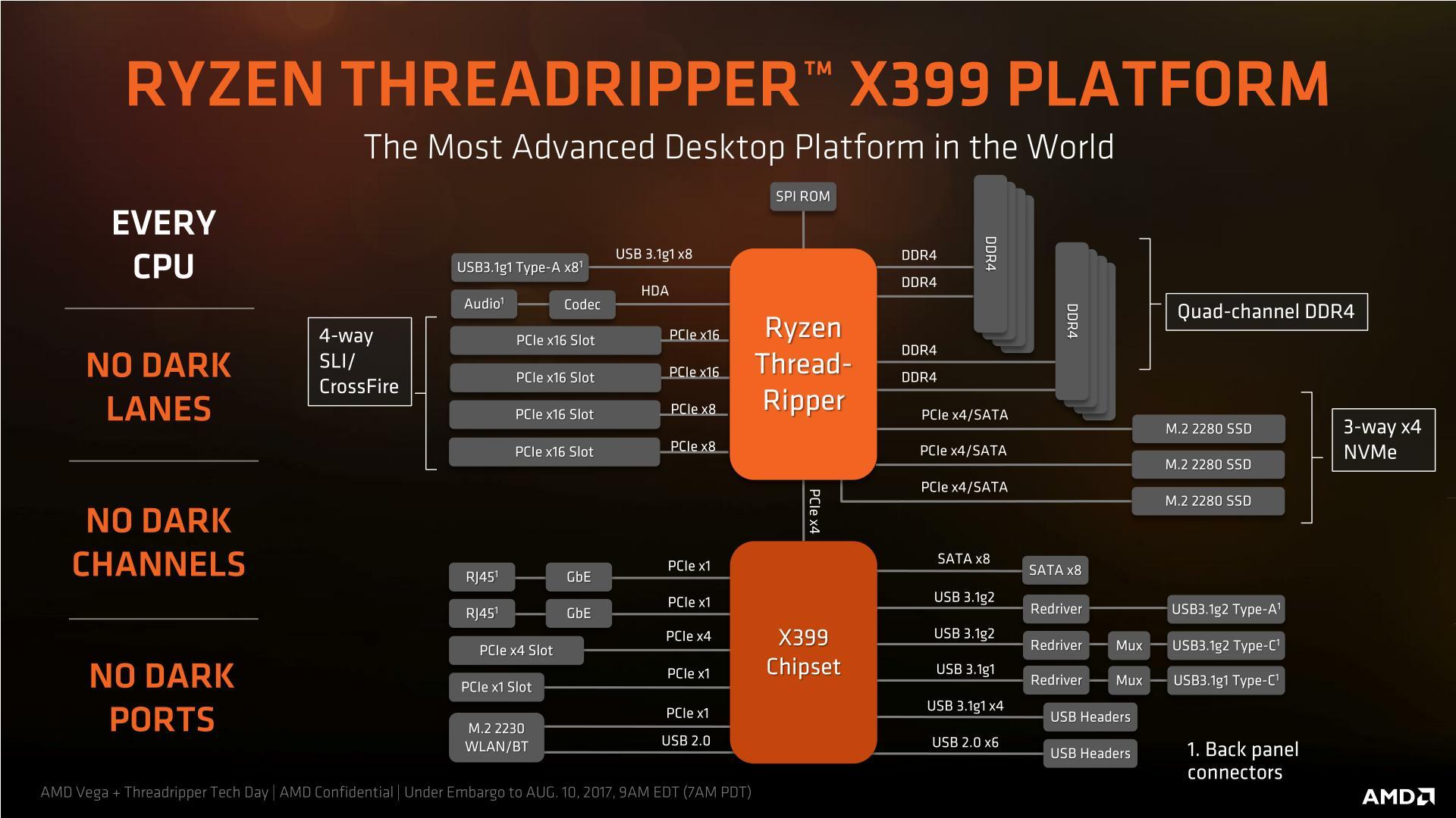 X399 Platform Diagram