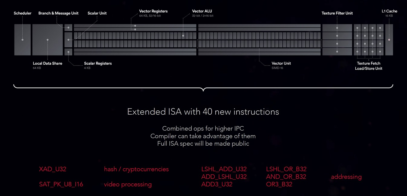 AMD RX Vega 64 Great For Mining May Not Mean Great For Gamers