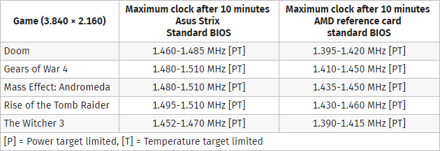 ASUS ROG STRIX Radeon RX Vega 64 clock rates after 10 minutes of gaming load. (Image Credits: Computerbase)