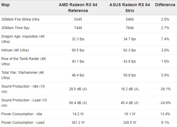 asus-rog-strix-radeon-rx-vega-64_performance_1