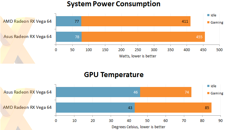 ASUS ROG STRIX RX Vega 64 system power and temperature results. (Image Credits: Hexus)
