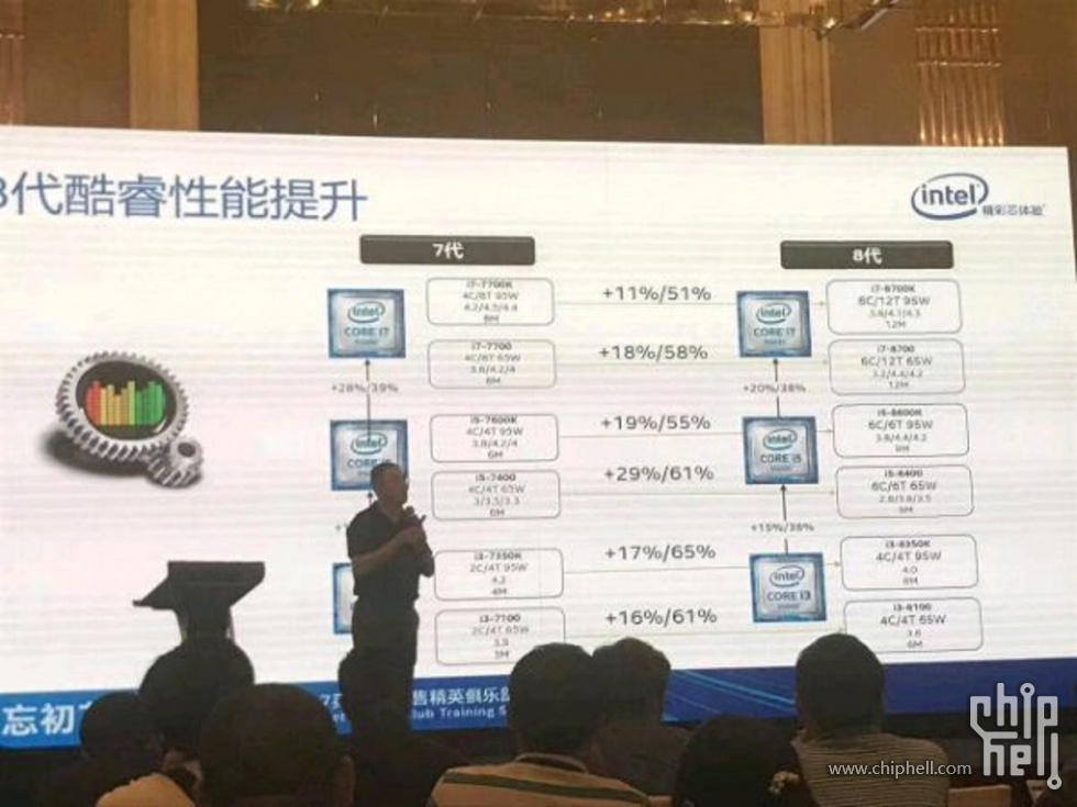 Intel Coffee Lake Core i7 Core i5 Core i3