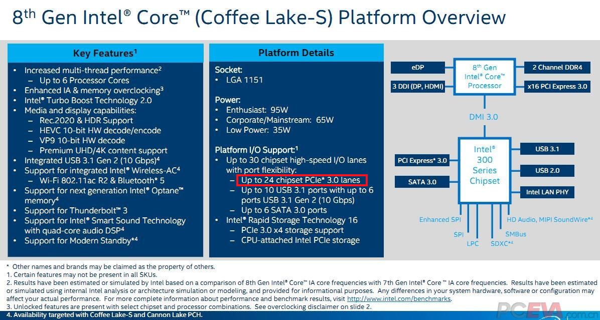 Intel 300-Series Enthusiast Z370 and Z390 Confirmed For