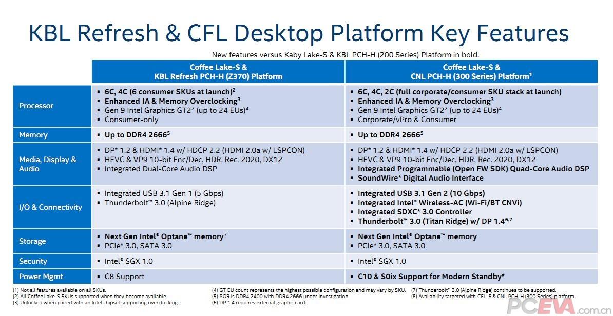Intel Roadmap Confirms 8Th Gen Coffee Lake S – Meta Morphoz