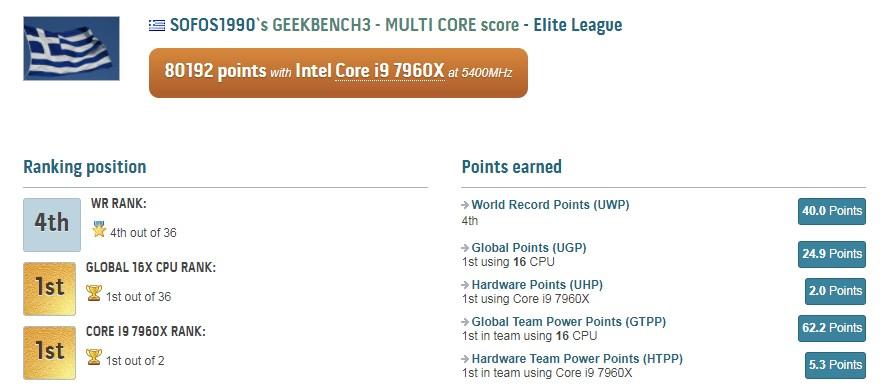 intel-core-i9-7960x_gigabyte-x299-soc-champion_2
