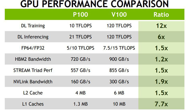 NVIDIA Volta Tesla V100 GPU Is A Monumental Compute Powerhouse