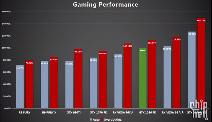 Amd Rx Vega 56 And 64 Final Aggregate Performance Benchmark Leaked Faster Than A Geforce Gtx 1080 Fe