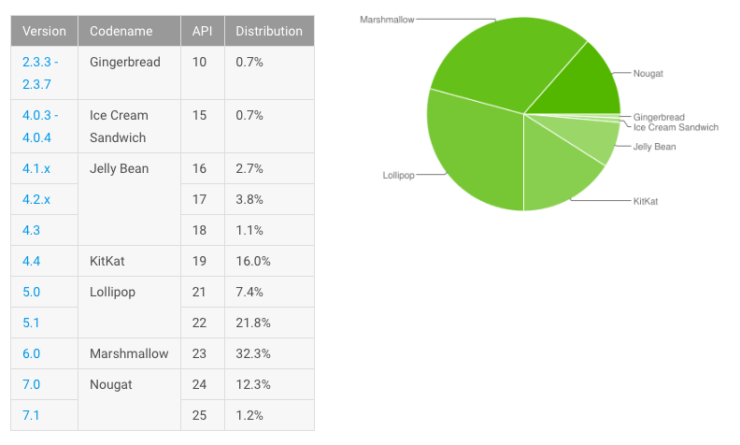 Android distribution Nougat August 2017