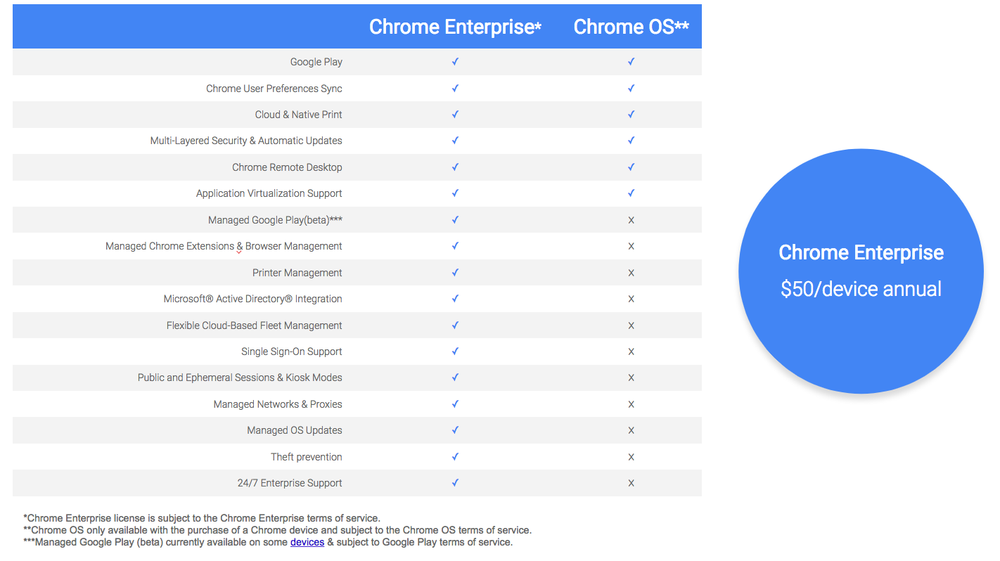 Google launches chrome enterprise to drive chrome os adoption google launches chrome enterprise subscription service to drive chrome os adoption in big businesses ccuart Images