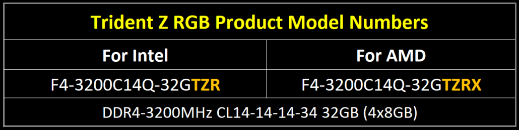 03 Model Number ENG 1 1030x259 - G.Skill Unveils AMD Ryzen CPUs Optimized Trident Z RGB DDR4 Memory