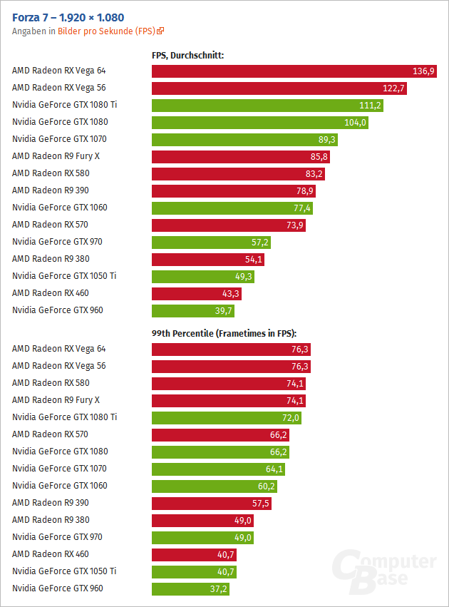 Amd Rx Vega 64 Outperforms Nvidia Gtx 1080 Ti By Up To 23 In Dx12 Forza 7
