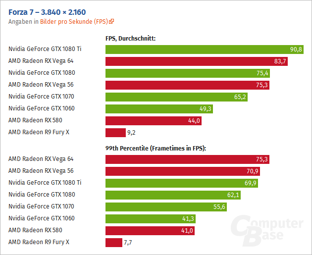 Amd Rx Vega 64 Outperforms Nvidia Gtx 1080 Ti By Up To 23