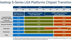 intel-300-series-8th-gen-chipset-roadmap-for-coffee-lake-cpus-z370-z390-h370-h310-b360-q360-q370