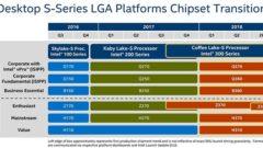 intel-300-series-8th-gen-chipset-roadmap-for-coffee-lake-cpus-z370-z390-h370-h310-b360-q360-q370