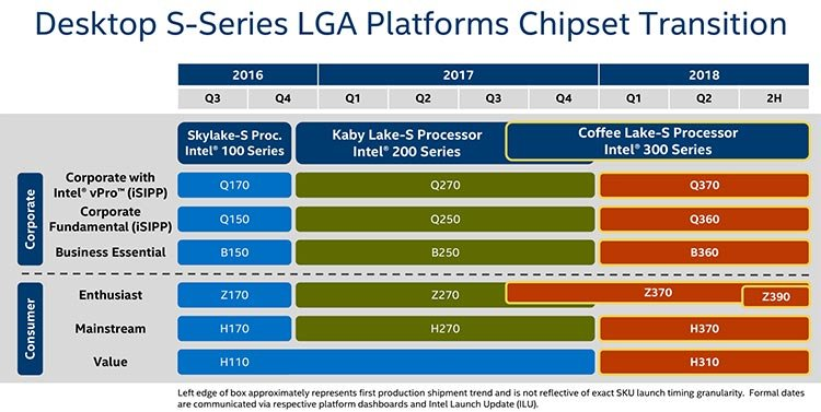 it looks like intel is prepping a huge list of chipsets under their 300 series platform roadmap the chipset lineup will include the already known z370