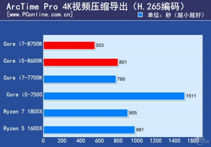 intel-core-i7-8700k-and-core-i5-8600k-review_arctime-pro