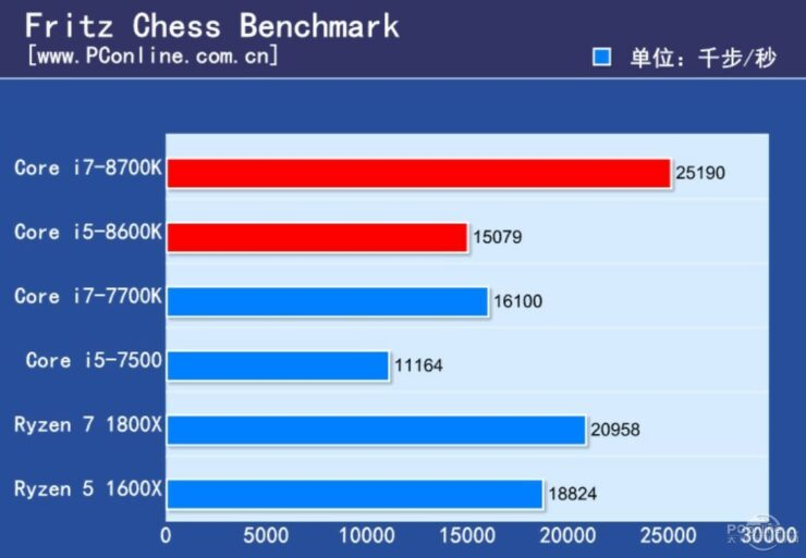 intel-core-i7-8700k-and-core-i5-8600k-review_fritz-chess