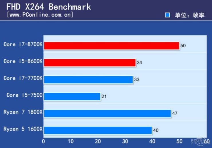 Intel Core I7 8700k Review Leaks Out Beats The I7 7700k In Gaming