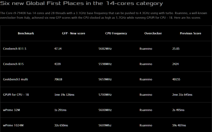 intel-core-i9-7940x-global-first-places