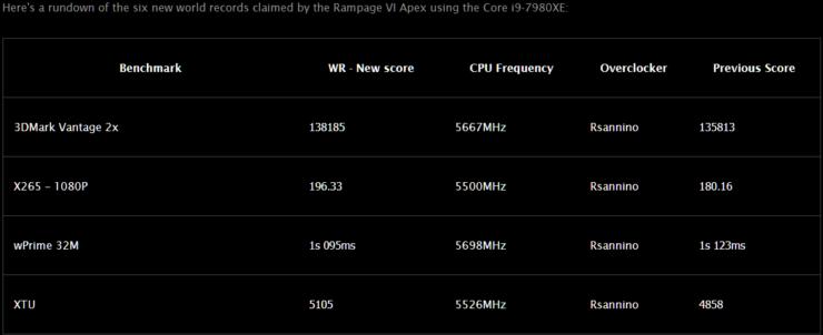 intel-core-i9-7980xe-world-records
