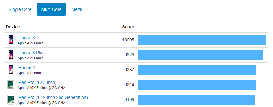iphone-8-benchmarks-1