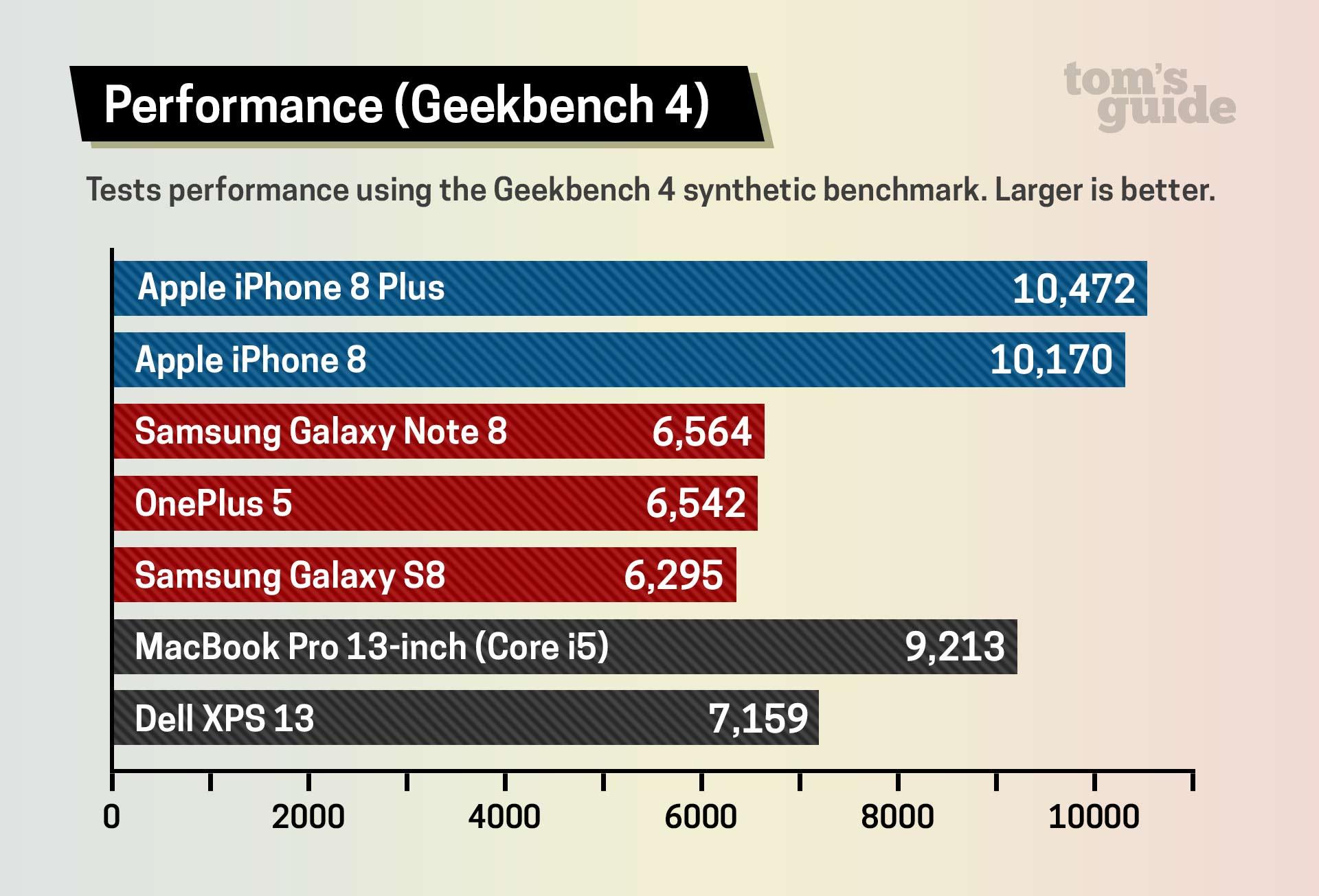 iphone 8 vs iphone x benchmark
