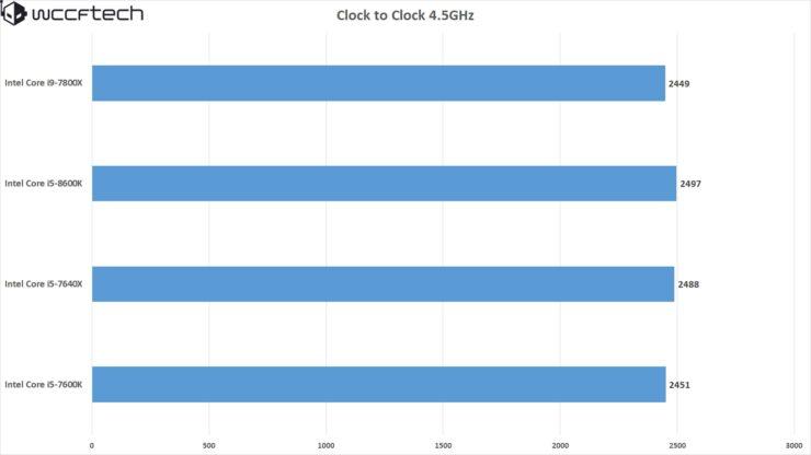 clock-to-clock-i5