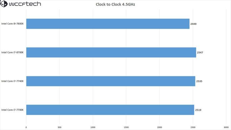clock-to-clock-i7