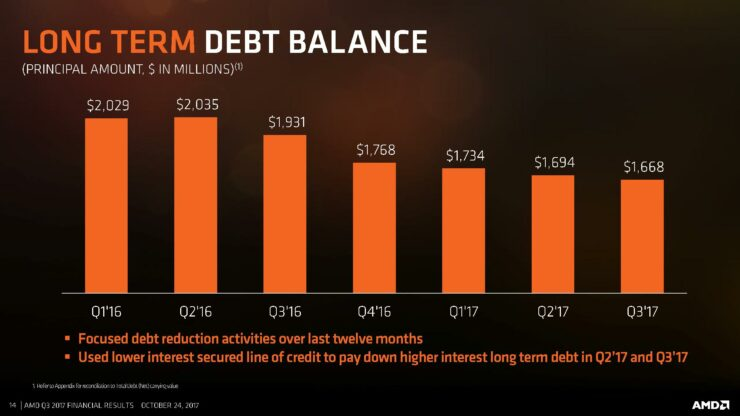 q3-17-amd-cfo-commentary-slides-page-014
