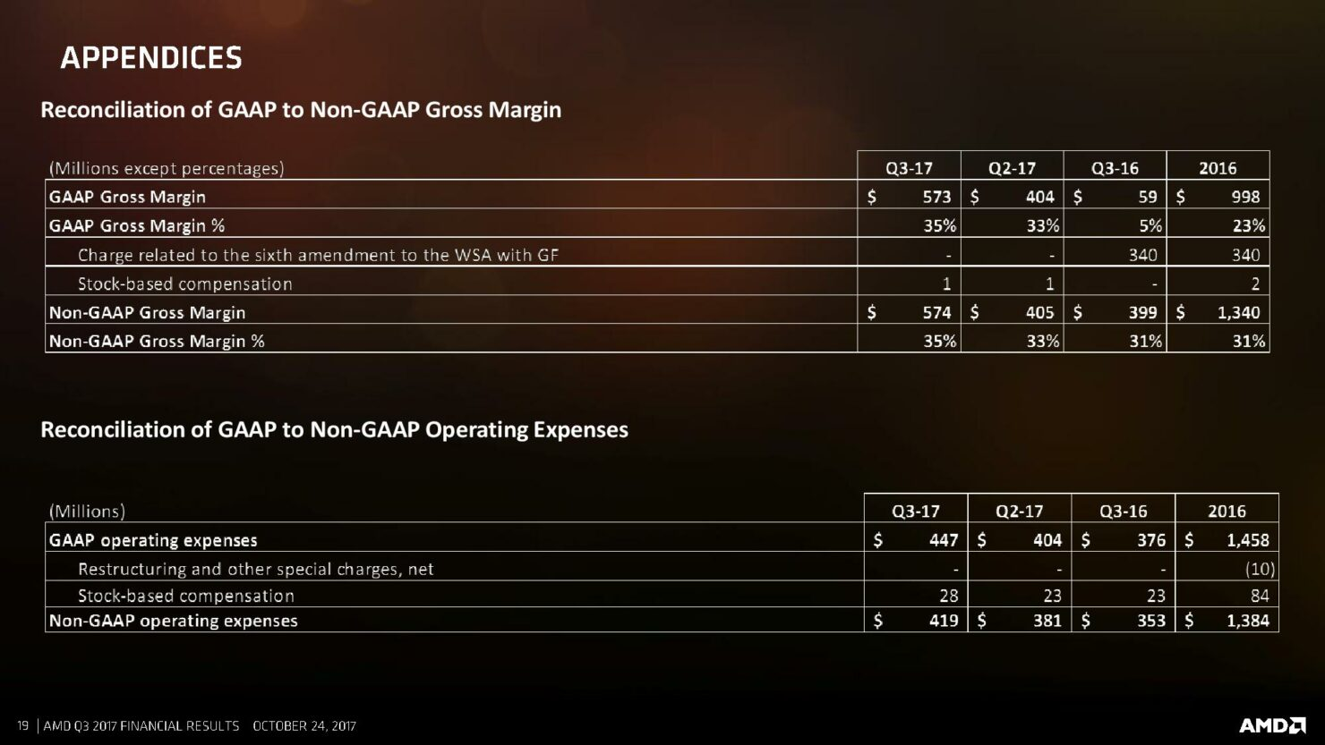 q3-17-amd-cfo-commentary-slides-page-019