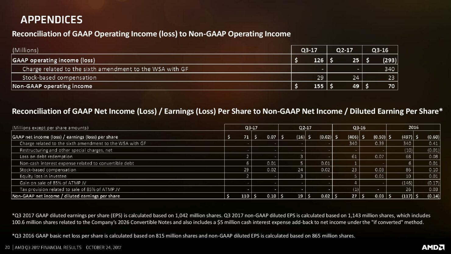 q3-17-amd-cfo-commentary-slides-page-020