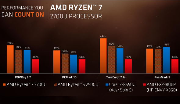 ryzenapulaunchoct2017fourbenchmarkcomparison-590x341