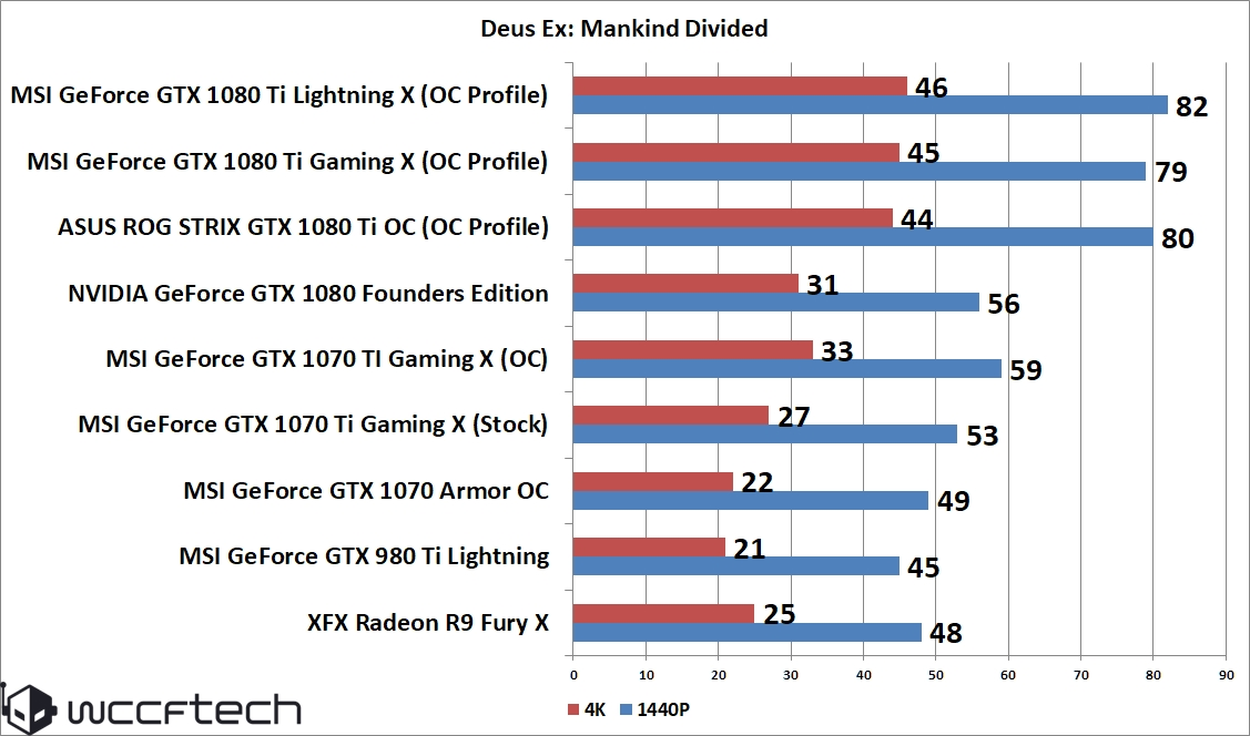 MSI GeForce GTX 1070 Ti Gaming 8 GB Review – GTX 1070 Gets The