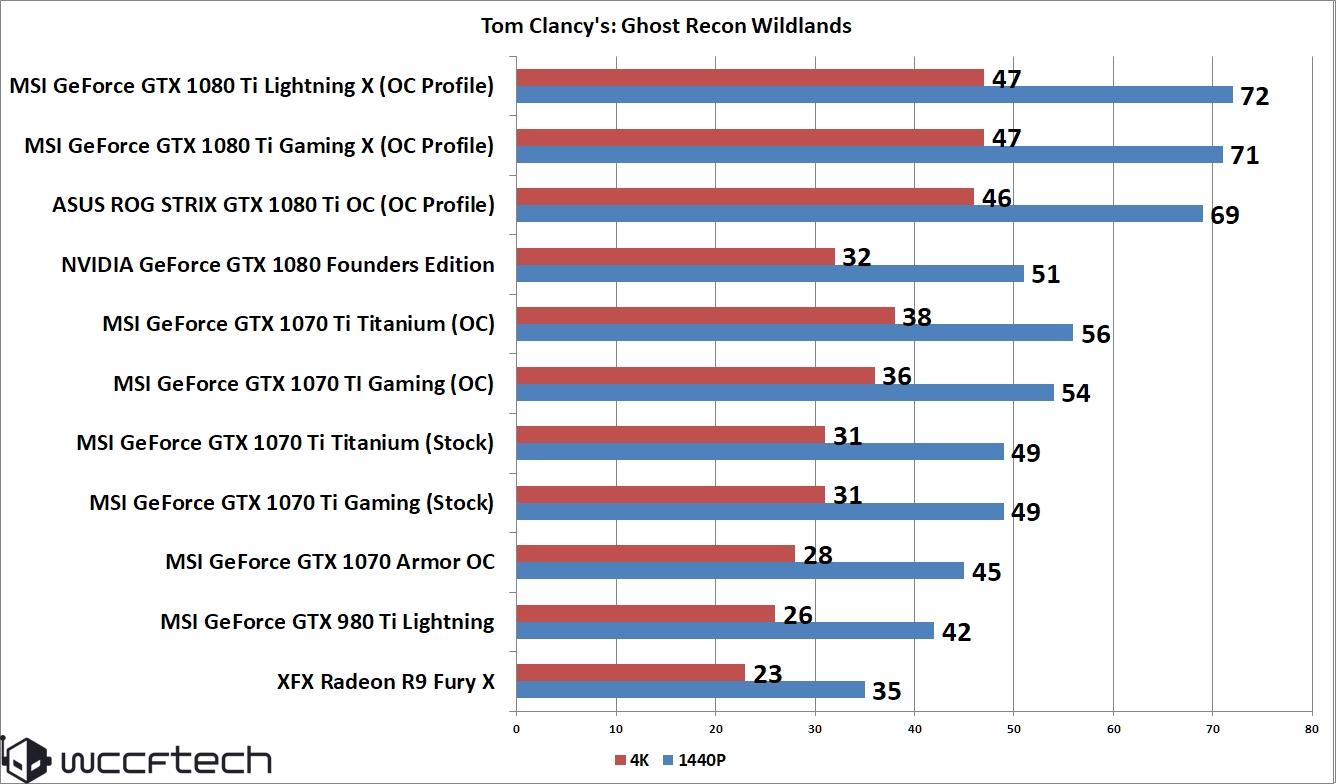 MSI GeForce GTX 1070 Ti Titanium 8 GB Review – Twin Frozr VI