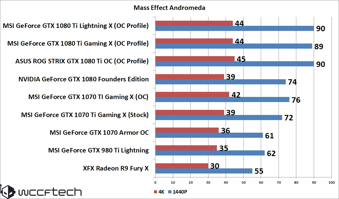MSI GeForce GTX 1070 Ti Gaming 8 GB Review – GTX 1070 Gets