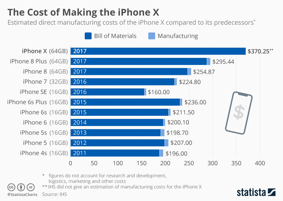 Apple Has Been Paying More for Every Iteration of the ...