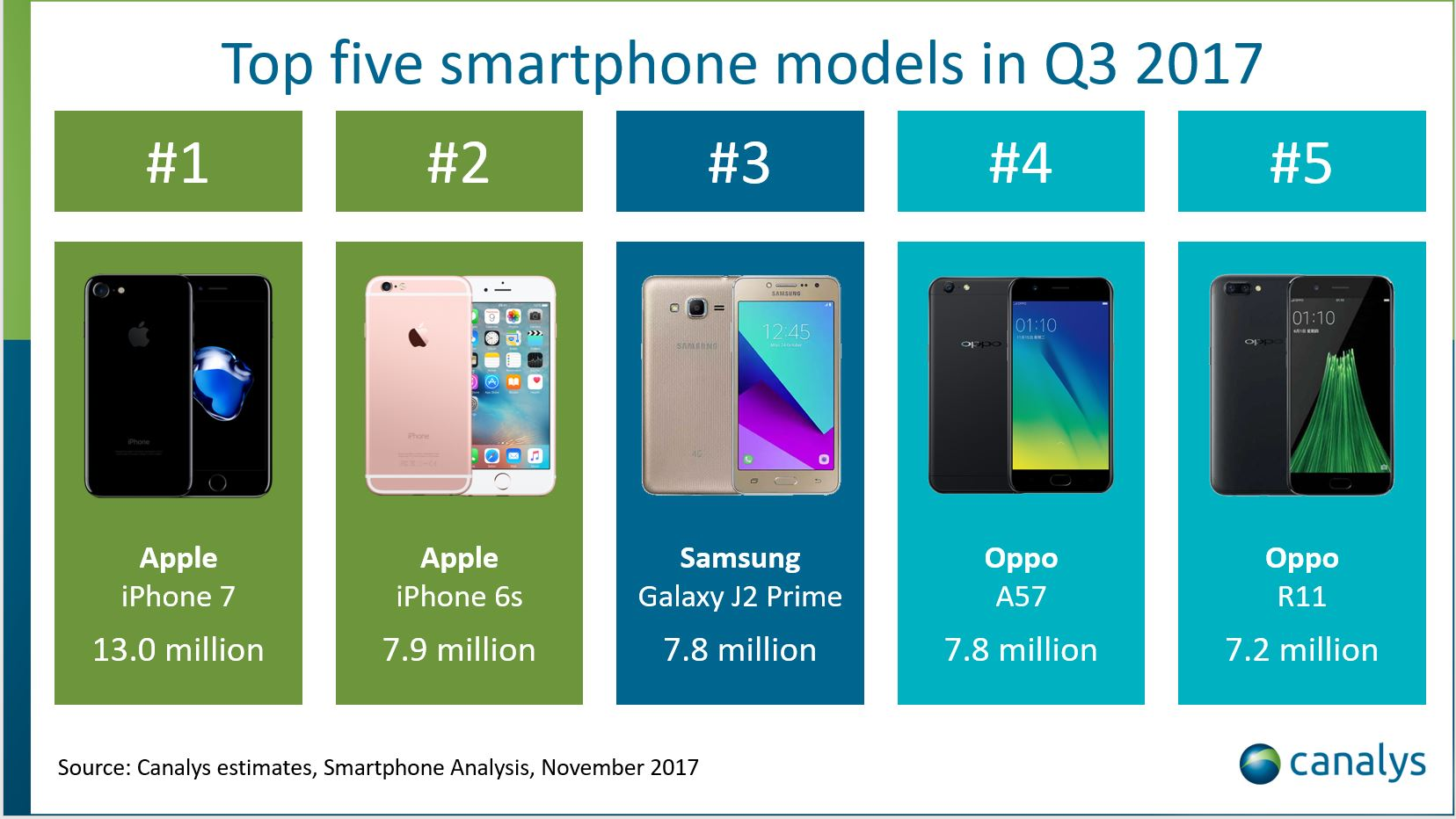 Not Surprisingly The IPhone 6s Was A Member Of This List But Samsungs Galaxy J2 Prime Happened To Be Head Scratching Result We Honestly Thought That