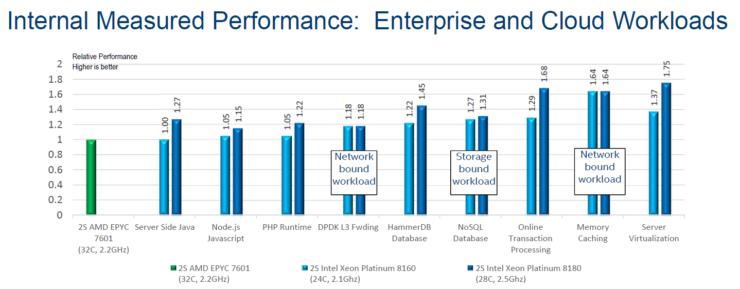 intel-epyc-benchmarks