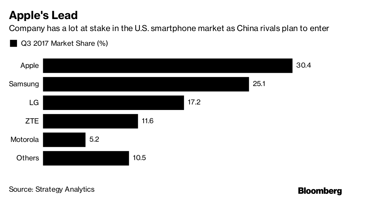 Chinese smartphone makers to take on Apple
