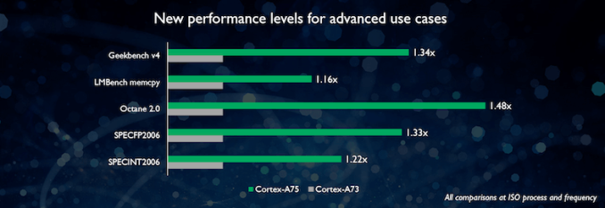 5126-a75-790-small-new_performance_levels_for_advanced_use_cases-12_575px