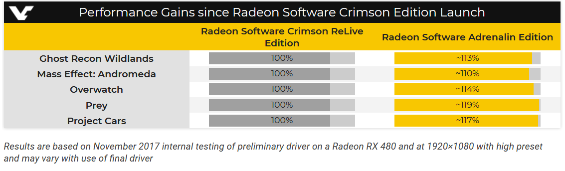 AMD Radeon Software Adrenalin Features & Benchmarks Leaked