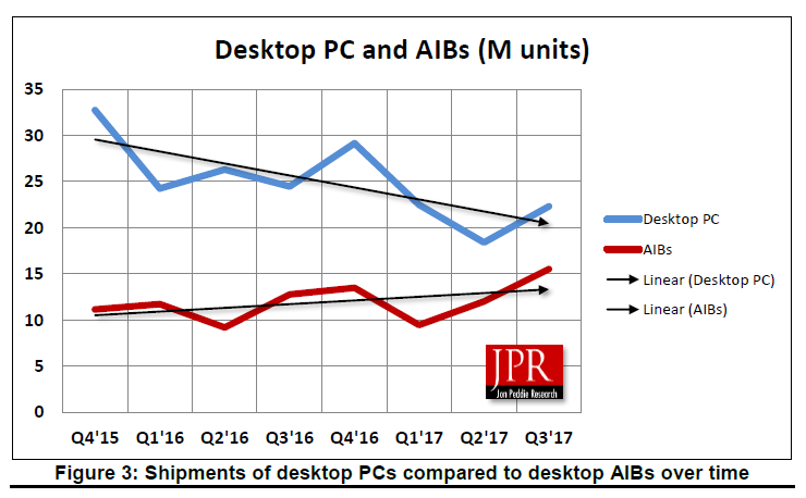 Figure 3: Shipments of Desktop PCs compared to desktop AIBs over time